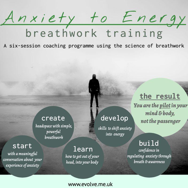Six Session Breathwork Training Programme